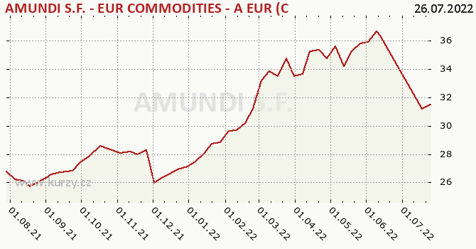 Graph rate (NAV/PC) Pioneer S.F. - EUR Commodities