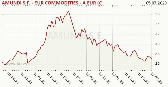 Graf výkonnosti (ČOJ/PL) Pioneer S.F. - EUR Commodities