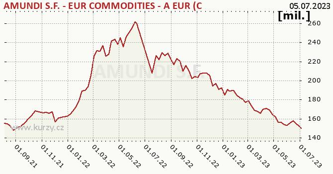 Graf majetku (ČOJ) Pioneer S.F. - EUR Commodities