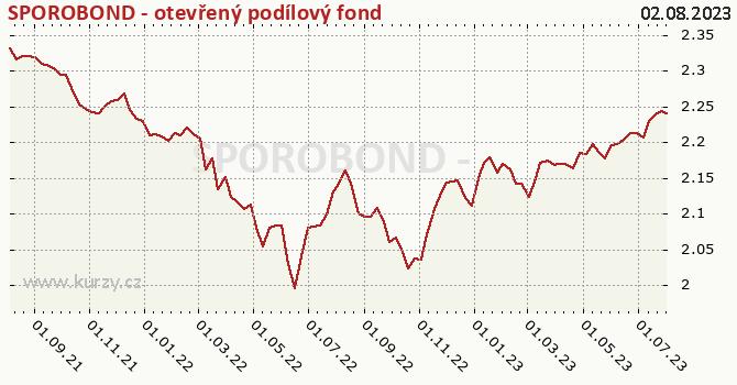 Graf výkonnosti (ČOJ/PL) SPOROBOND - otevřený podílový fond