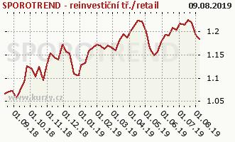 Graf kurzu (ČOJ/PL) SPOROTREND - reinvestiční tř./retail