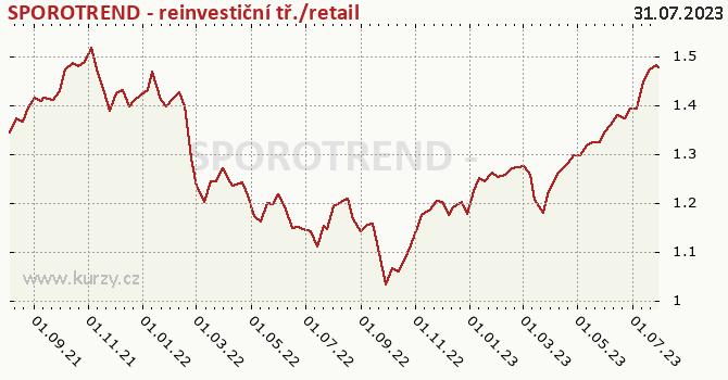 Graf výkonnosti (ČOJ/PL) SPOROTREND - reinvestiční tř./retail