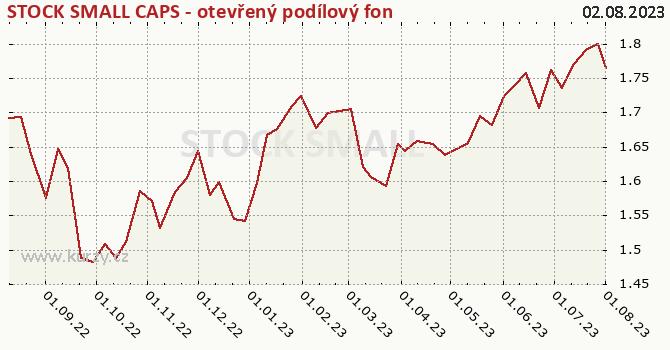 Graf kurzu (ČOJ/PL) STOCK SMALL CAPS - otevřený podílový fond
