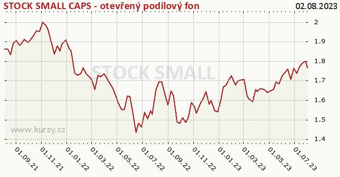 Graf výkonnosti (ČOJ/PL) STOCK SMALL CAPS - otevřený podílový fond