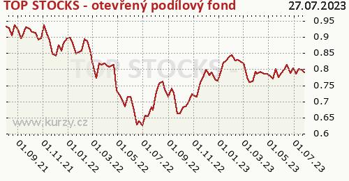 TOP STOCKS - otevřený podílový fond graf výkonnosti, formát 500 x 260 (px) PNG