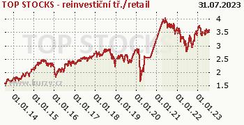 TOP STOCKS - reinvestiční tř./retail graf výkonnosti, formát 350 x 180 (px) PNG