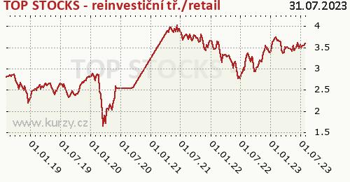 TOP STOCKS - reinvestiční tř./retail graf výkonnosti, formát 500 x 260 (px) PNG