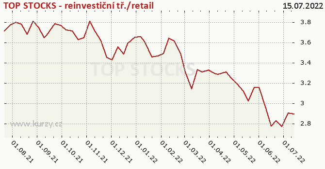 Graf kurzu (ČOJ/PL) TOP STOCKS - reinvestiční tř./retail