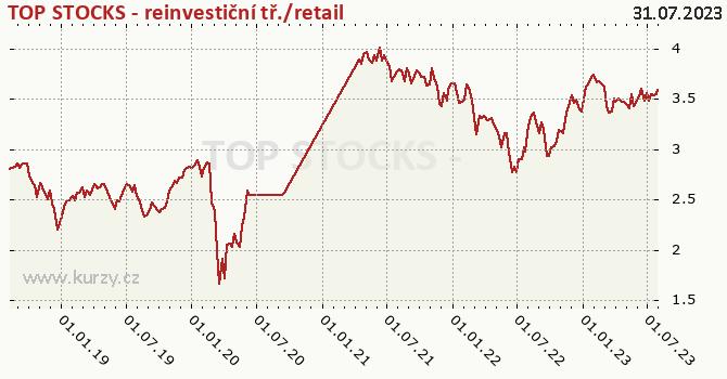 TOP STOCKS - reinvestiční tř./retail graf výkonnosti, formát 670 x 350 (px) PNG