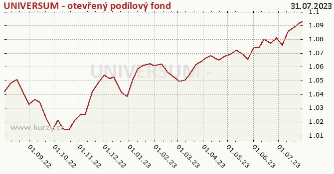 Graf kurzu (ČOJ/PL) UNIVERSUM - otevřený podílový fond