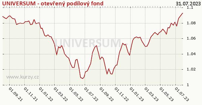 Graf výkonnosti (ČOJ/PL) UNIVERSUM - otevřený podílový fond