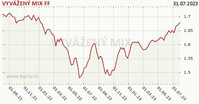 Graf výkonnosti (ČOJ/PL) VYVÁŽENÝ MIX FF