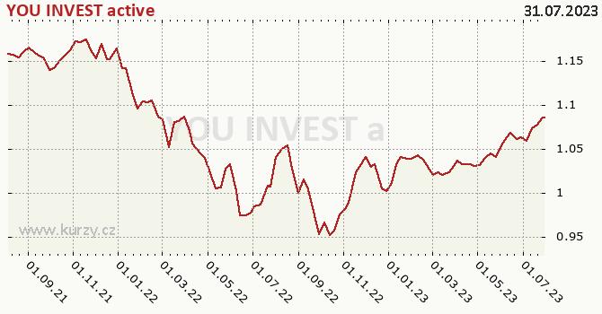 Graf výkonnosti (ČOJ/PL) YOU INVEST active
