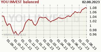 YOU INVEST balanced graf výkonnosti, formát 350 x 180 (px) PNG