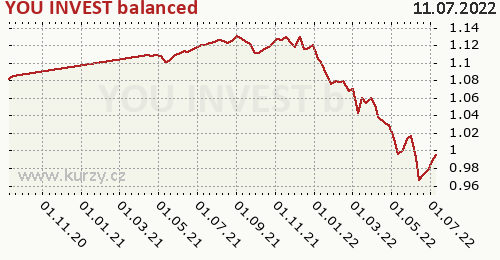 YOU INVEST balanced graf výkonnosti, formát 500 x 260 (px) PNG