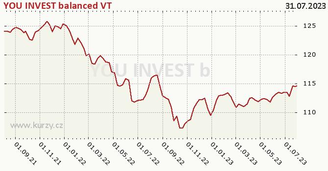 Graf výkonnosti (ČOJ/PL) YOU INVEST balanced VT